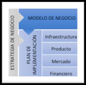 EstructuraPlanNegocios